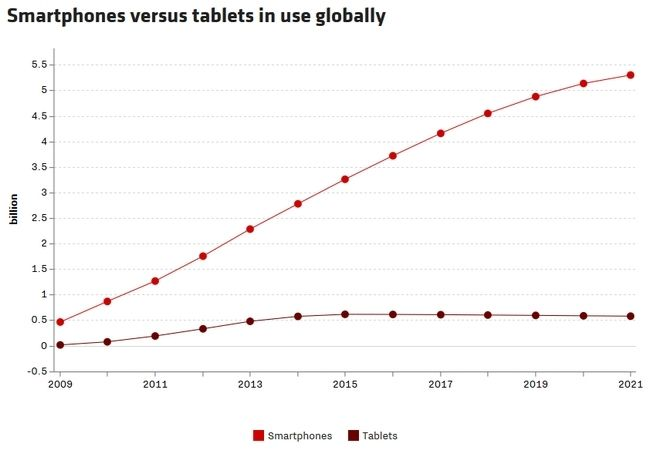 smartphones-tablets